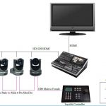 PTZOptics-PTZ joystick-Application-Diagram